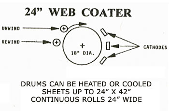 24 inch web coater